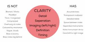 Diagram expanding qualities of Clarity