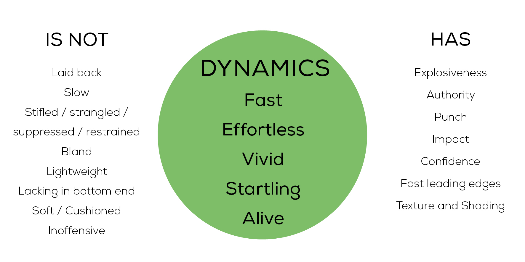 Diagram expanding qualities of Dynamics
